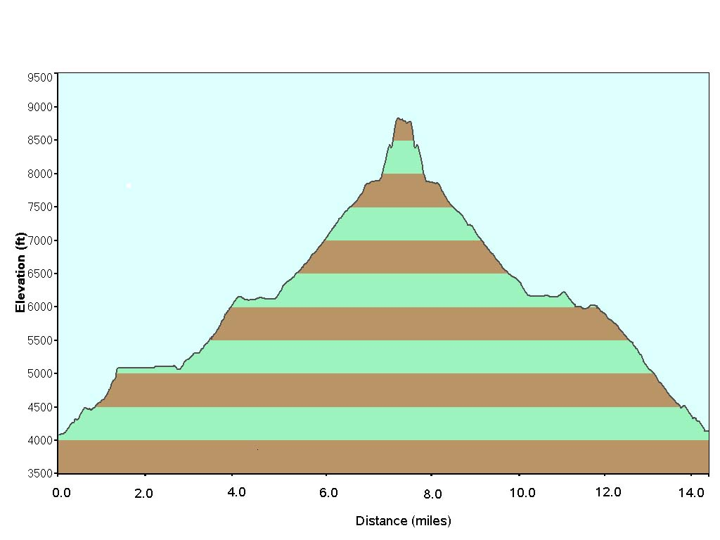 #1L Half Dome Elevation Profile PS